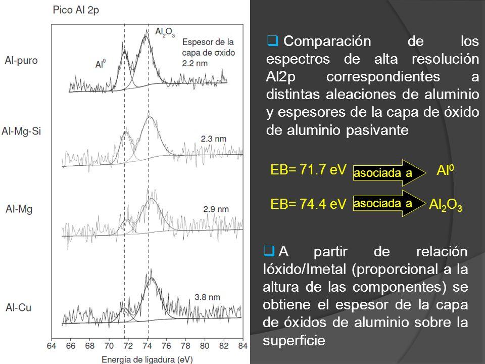 A partir de relación Ióxido/Imetal (proporcional a la altura de las componentes) se obtiene el espesor de la capa de óxidos de aluminio sobre la super