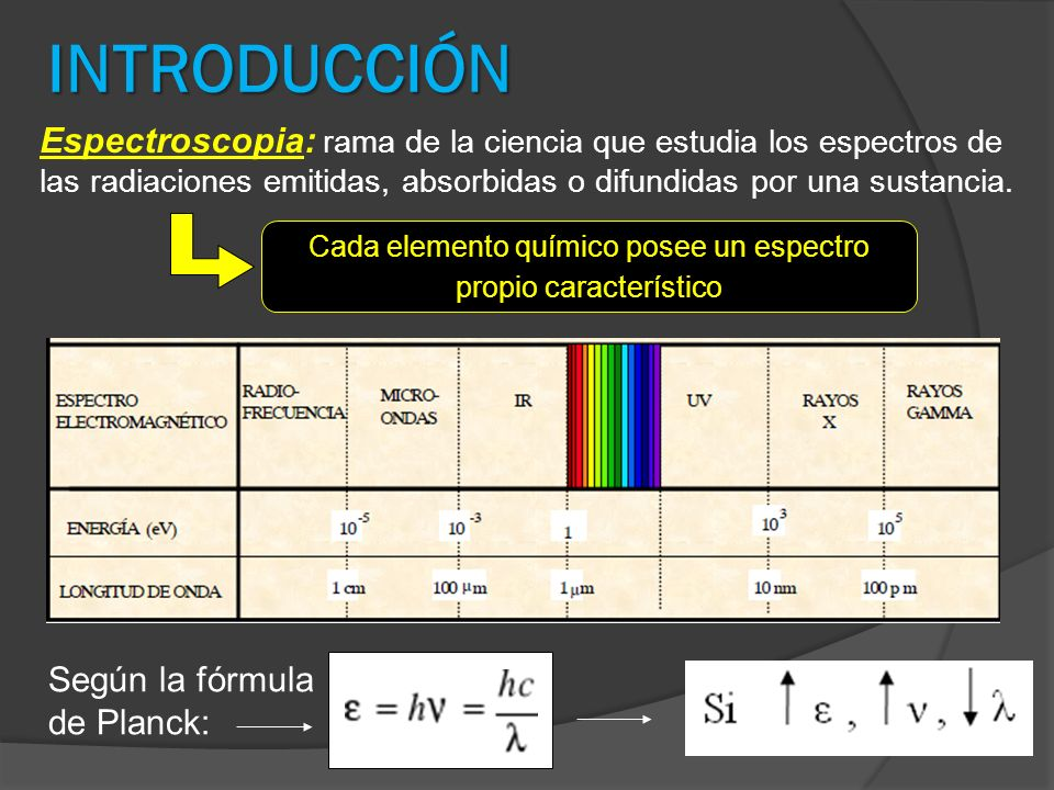 INTRODUCCIÓN Espectroscopia: rama de la ciencia que estudia los espectros de las radiaciones emitidas, absorbidas o difundidas por una sustancia. Cada