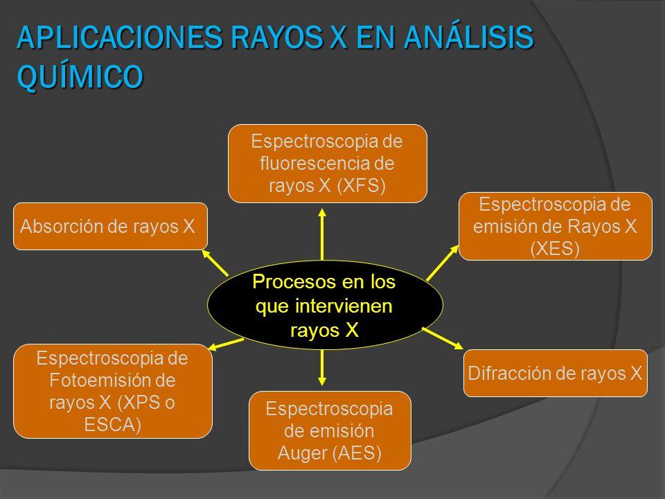 APLICACIONES RAYOS X EN ANÁLISIS QUÍMICO Procesos en los que intervienen rayos X Espectroscopia de emisión de Rayos X (XES) Espectroscopia de fluoresc