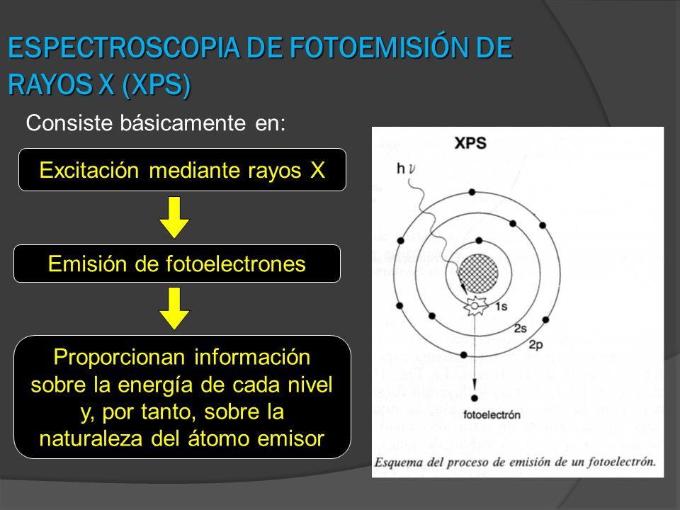 ESPECTROSCOPIA DE FOTOEMISIÓN DE RAYOS X (XPS) Excitación mediante rayos X Emisión de fotoelectrones Proporcionan información sobre la energía de cada