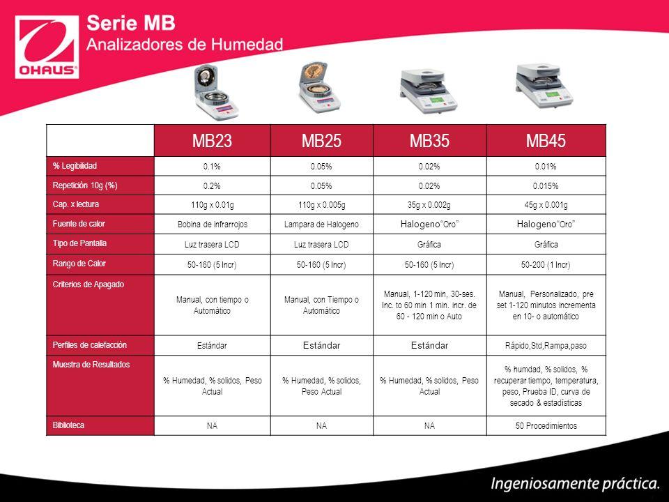 Modelo: MB45 Capacidad: 45g Sensibildad: 0.001g/0.01% Repetibildad: 0.015% (10g) Fuente de calor: Halogeno Pantalla: Matrix de puntos,con Grafica.