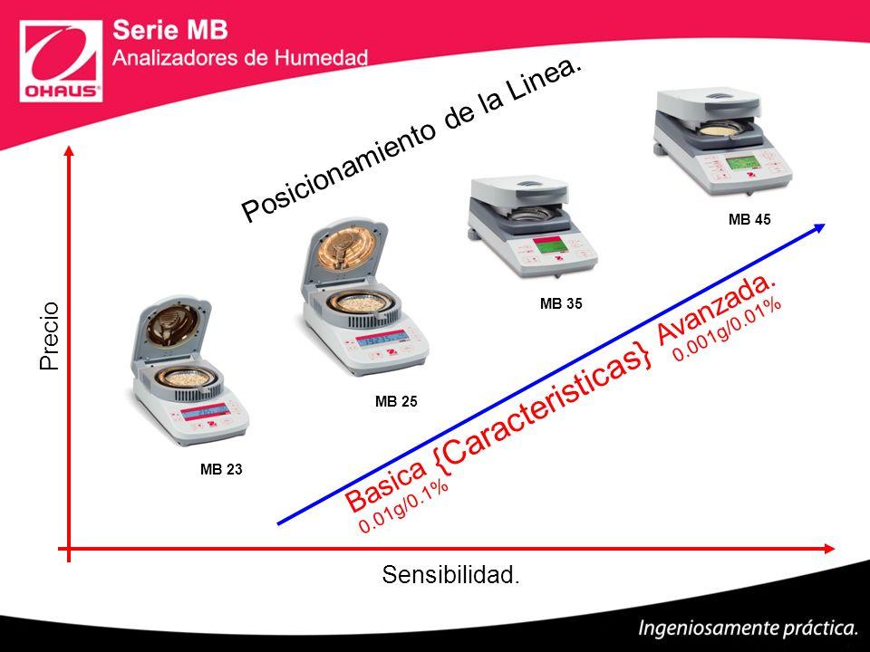 Posicionamiento de la Linea. Precio Sensibilidad. MB 25 Avanzada. 0.001g/0.01% Basica 0.01g/0.1% MB 23 MB 35 MB 45 {Caracteristicas}