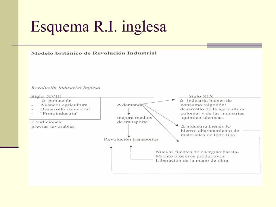 Esquema R.I. inglesa