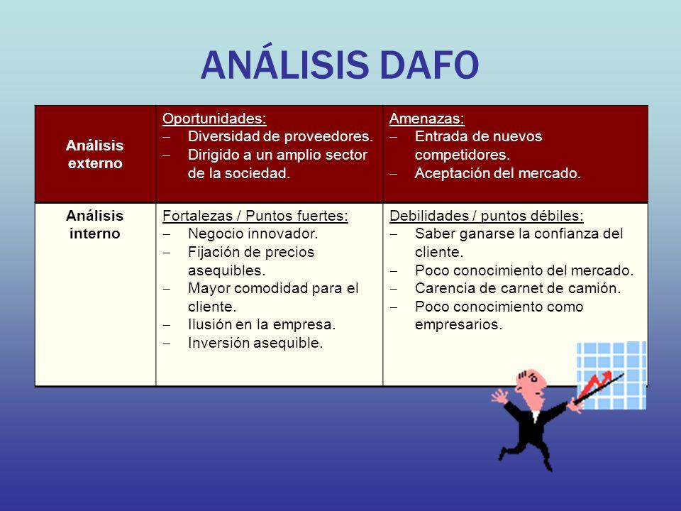 ANÁLISIS DAFO Análisis externo Oportunidades: Diversidad de proveedores. Dirigido a un amplio sector de la sociedad. Amenazas: Entrada de nuevos compe