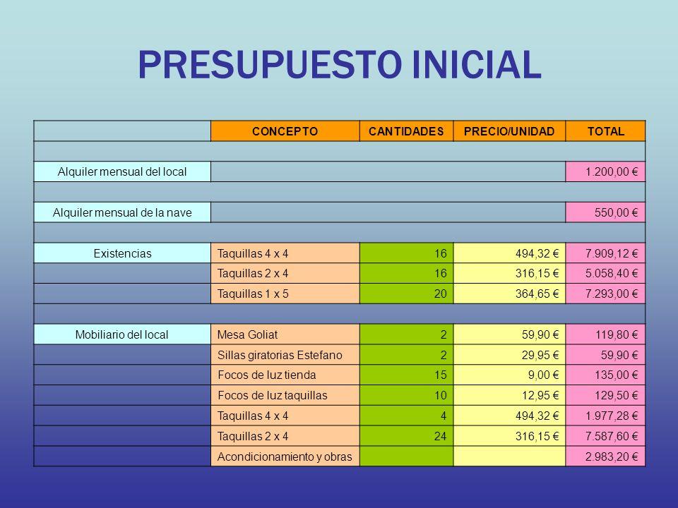 PRESUPUESTO INICIAL CONCEPTOCANTIDADESPRECIO/UNIDADTOTAL Alquiler mensual del local 1.200,00 Alquiler mensual de la nave 550,00 ExistenciasTaquillas 4 x 416494,32 7.909,12 Taquillas 2 x 416316,15 5.058,40 Taquillas 1 x 520364,65 7.293,00 Mobiliario del localMesa Goliat259,90 119,80 Sillas giratorias Estefano229,95 59,90 Focos de luz tienda159,00 135,00 Focos de luz taquillas1012,95 129,50 Taquillas 4 x 44494,32 1.977,28 Taquillas 2 x 424316,15 7.587,60 Acondicionamiento y obras 2.983,20