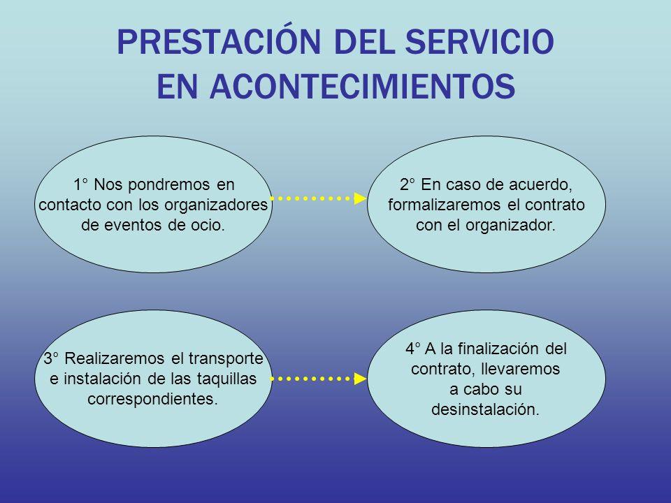 PRESTACIÓN DEL SERVICIO EN ACONTECIMIENTOS 1° Nos pondremos en contacto con los organizadores de eventos de ocio. 2° En caso de acuerdo, formalizaremo