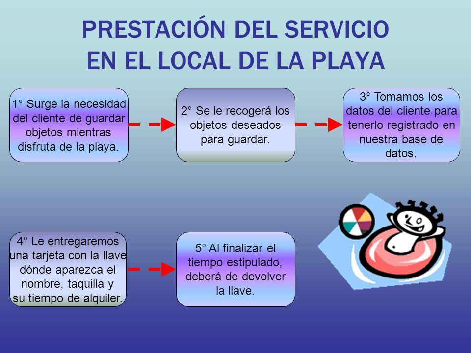 PRESTACIÓN DEL SERVICIO EN EL LOCAL DE LA PLAYA 1° Surge la necesidad del cliente de guardar objetos mientras disfruta de la playa.