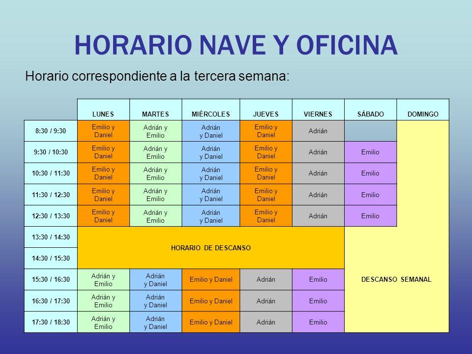 HORARIO NAVE Y OFICINA Horario correspondiente a la tercera semana: LUNESMARTESMIÉRCOLESJUEVESVIERNESSÁBADODOMINGO 8:30 / 9:30 Emilio y Daniel Adrián
