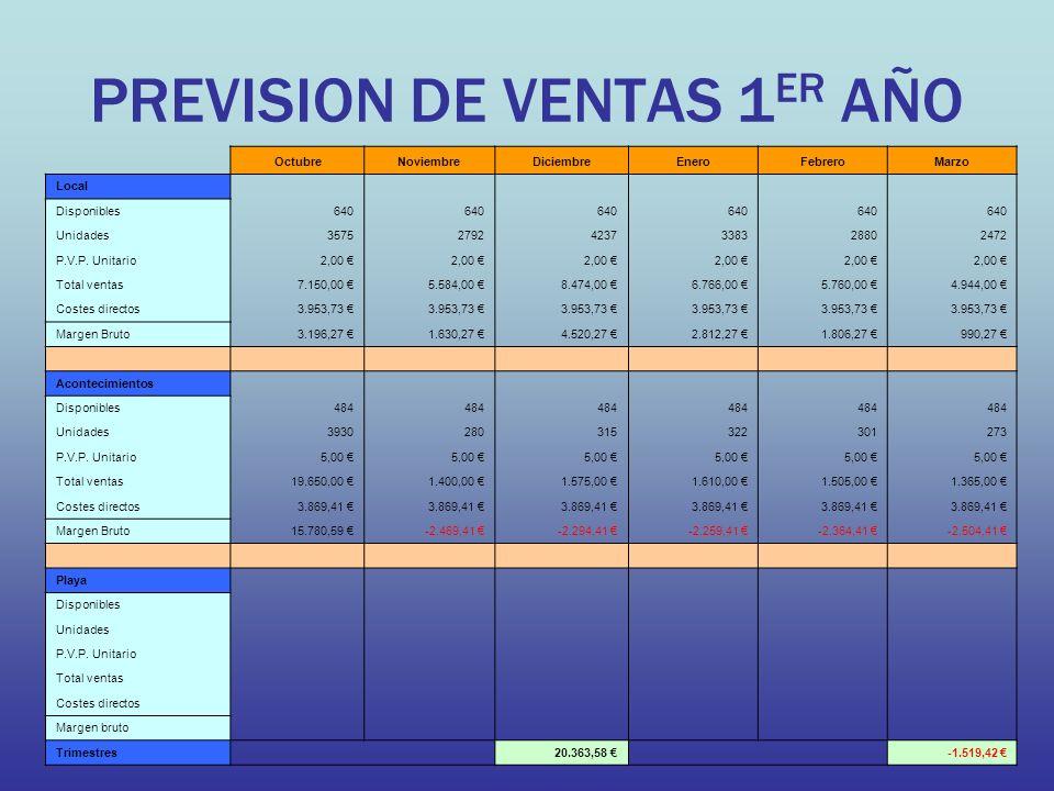 PREVISION DE VENTAS 1 ER AÑO OctubreNoviembreDiciembreEneroFebreroMarzo Local Disponibles640 Unidades357527924237338328802472 P.V.P.
