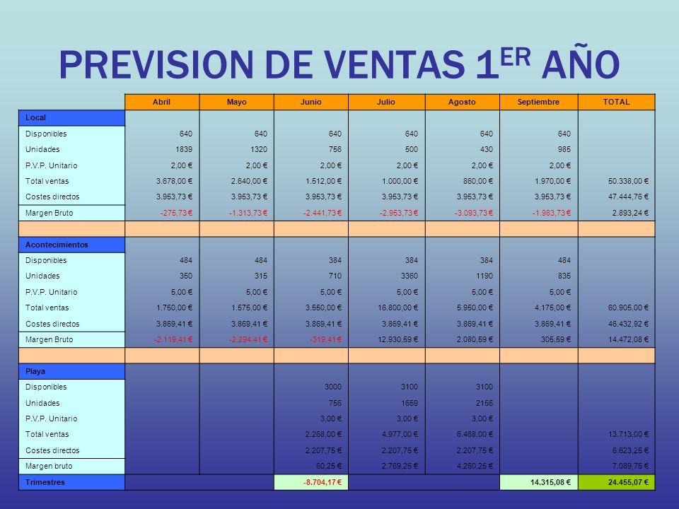 PREVISION DE VENTAS 1 ER AÑO AbrilMayoJunioJulioAgostoSeptiembreTOTAL Local Disponibles640 Unidades18391320756500430985 P.V.P.