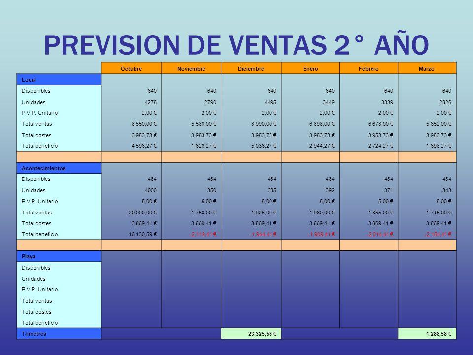 PREVISION DE VENTAS 2° AÑO OctubreNoviembreDiciembreEneroFebreroMarzo Local Disponibles640 Unidades427527904495344933392826 P.V.P. Unitario2,00 Total