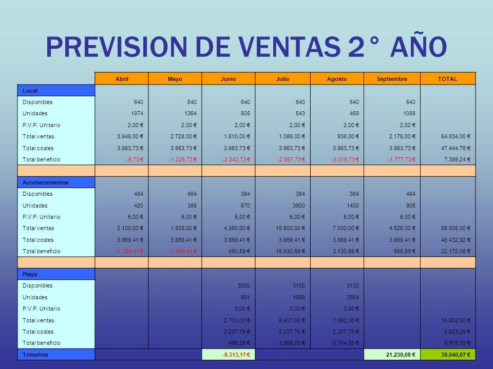 PREVISION DE VENTAS 2° AÑO AbrilMayoJunioJulioAgostoSeptiembreTOTAL Local Disponibles640 Unidades197413648055434691088 P.V.P. Unitario2,00 Total venta