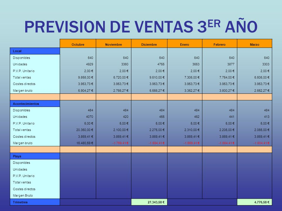 PREVISION DE VENTAS 3 ER AÑO OctubreNoviembreDiciembreEneroFebreroMarzo Local Disponibles640 Unidades492933604755365338773303 P.V.P. Unitario2,00 Tota