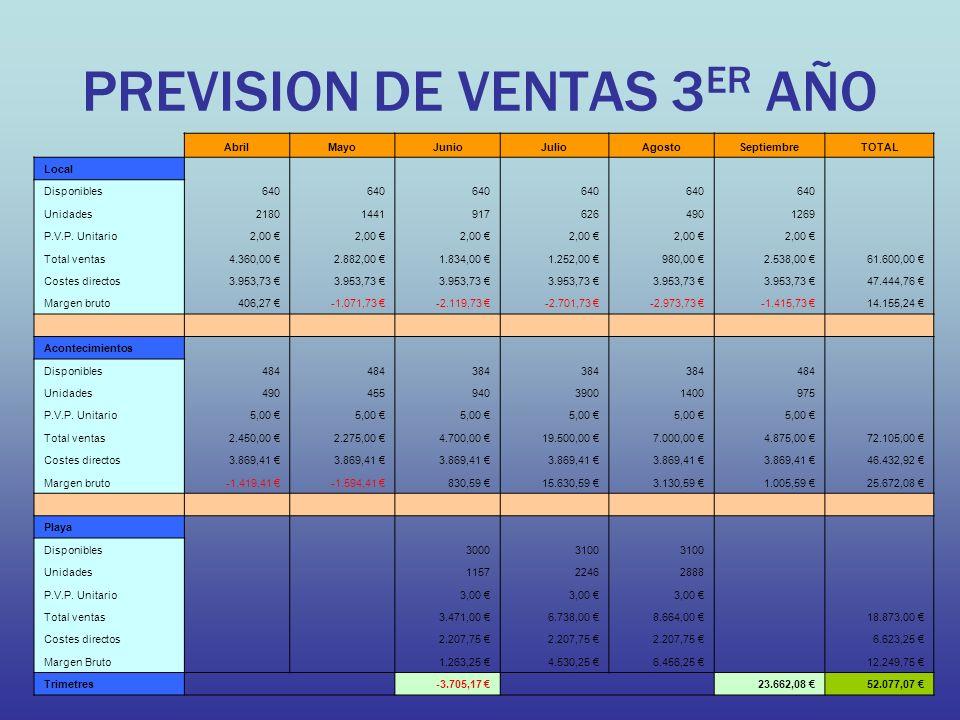 PREVISION DE VENTAS 3 ER AÑO AbrilMayoJunioJulioAgostoSeptiembreTOTAL Local Disponibles640 Unidades218014419176264901269 P.V.P. Unitario2,00 Total ven