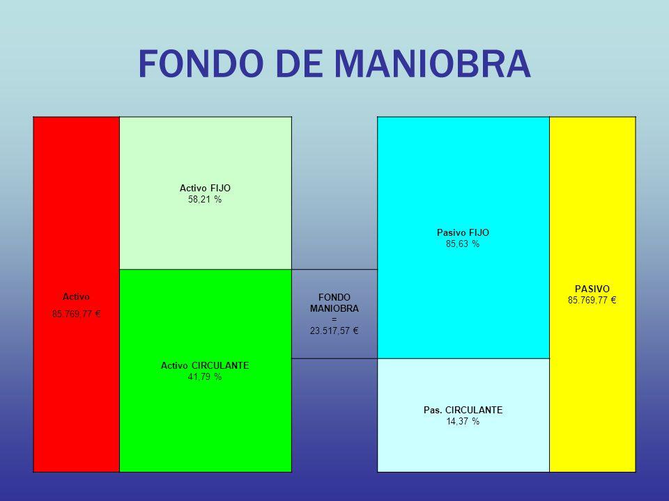 FONDO DE MANIOBRA Activo FIJO 58,21 % Pasivo FIJO 85,63 % PASIVO 85.769,77 Activo CIRCULANTE 41,79 % FONDO MANIOBRA = 23.517,57 Activo 85.769,77 Pas.