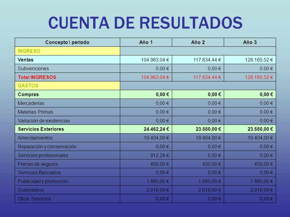 CUENTA DE RESULTADOS Concepto \ períodoAño 1Año 2Año 3 INGRESO Ventas104.963,04 117.634,44 128.165,52 Subvenciones0,00 Total INGRESOS104.963,04 117.63