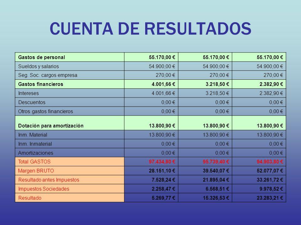 CUENTA DE RESULTADOS Gastos de personal55.170,00 Sueldos y salarios54.900,00 Seg.