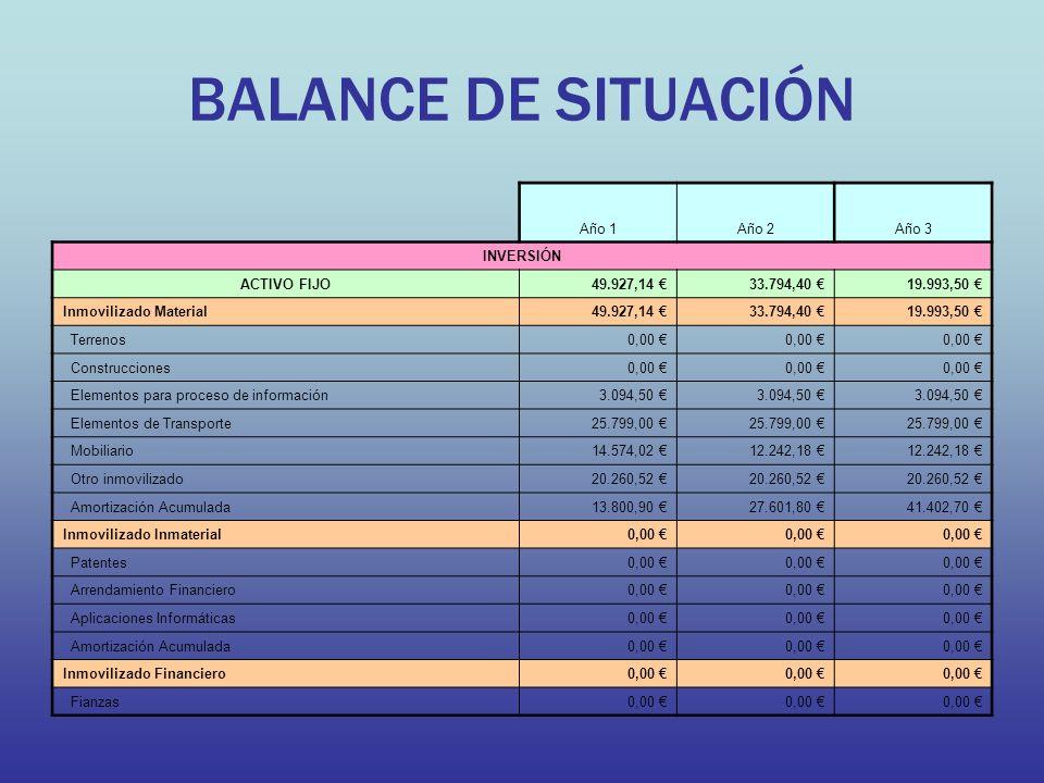 BALANCE DE SITUACIÓN Año 1Año 2Año 3 INVERSIÓN ACTIVO FIJO49.927,14 33.794,40 19.993,50 Inmovilizado Material49.927,14 33.794,40 19.993,50 Terrenos0,0