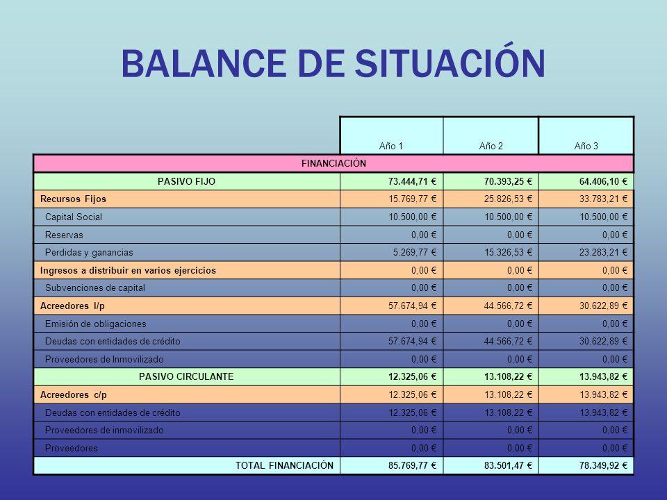 BALANCE DE SITUACIÓN Año 1Año 2Año 3 FINANCIACIÓN PASIVO FIJO73.444,71 70.393,25 64.406,10 Recursos Fijos15.769,77 25.826,53 33.783,21 Capital Social10.500,00 Reservas0,00 Perdidas y ganancias5.269,77 15.326,53 23.283,21 Ingresos a distribuir en varios ejercicios0,00 Subvenciones de capital0,00 Acreedores l/p57.674,94 44.566,72 30.622,89 Emisión de obligaciones0,00 Deudas con entidades de crédito57.674,94 44.566,72 30.622,89 Proveedores de Inmovilizado0,00 PASIVO CIRCULANTE12.325,06 13.108,22 13.943,82 Acreedores c/p12.325,06 13.108,22 13.943,82 Deudas con entidades de crédito12.325,06 13.108,22 13.943,82 Proveedores de inmovilizado0,00 Proveedores0,00 TOTAL FINANCIACIÓN85.769,77 83.501,47 78.349,92