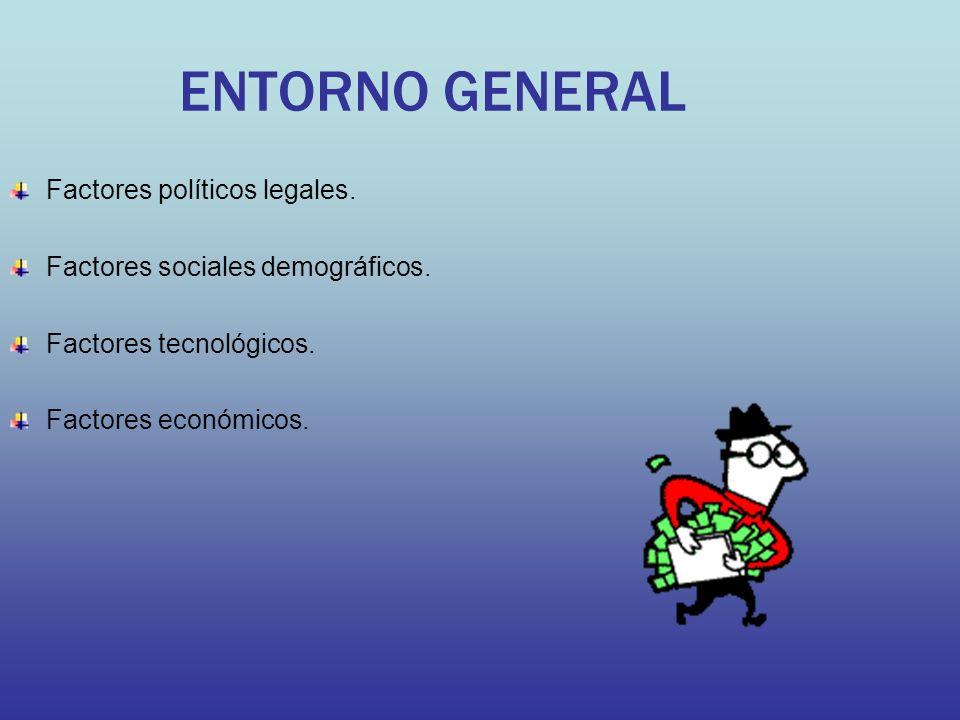 ENTORNO GENERAL Factores políticos legales. Factores sociales demográficos. Factores tecnológicos. Factores económicos.