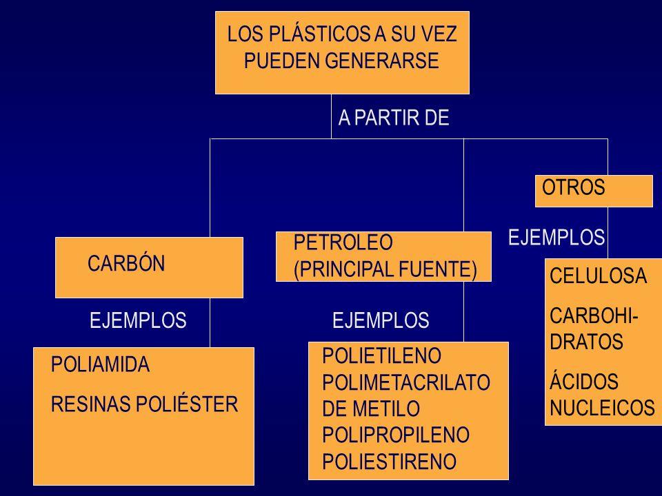 LOS PLÁSTICOS A SU VEZ PUEDEN GENERARSE A PARTIR DE CARBÓN PETROLEO (PRINCIPAL FUENTE) EJEMPLOS POLIAMIDA RESINAS POLIÉSTER POLIETILENO POLIMETACRILAT
