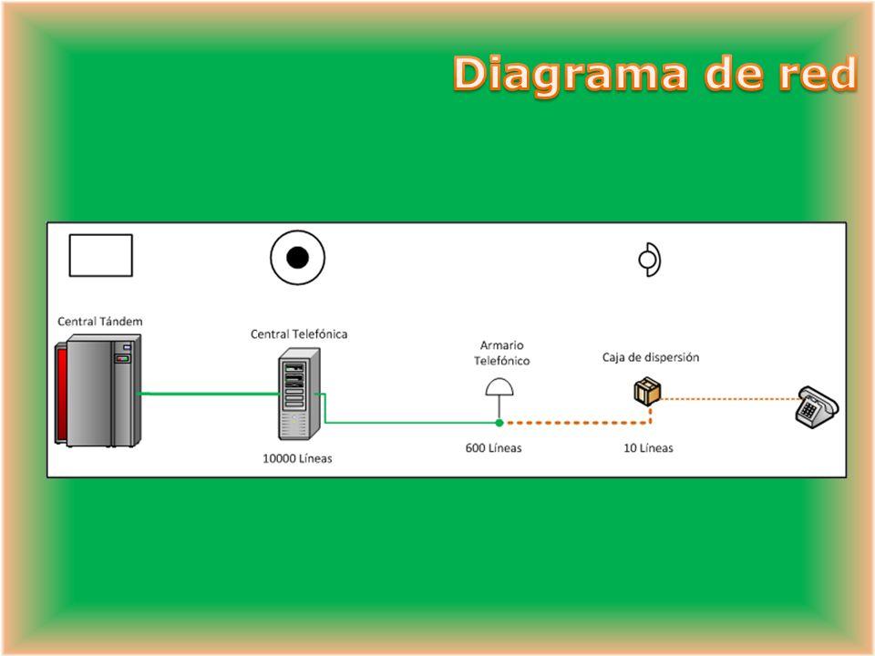- Aparato telefónico Discado Pulsos Tonos (DTMF) Inalámbrico - RDSI - Fax - PC