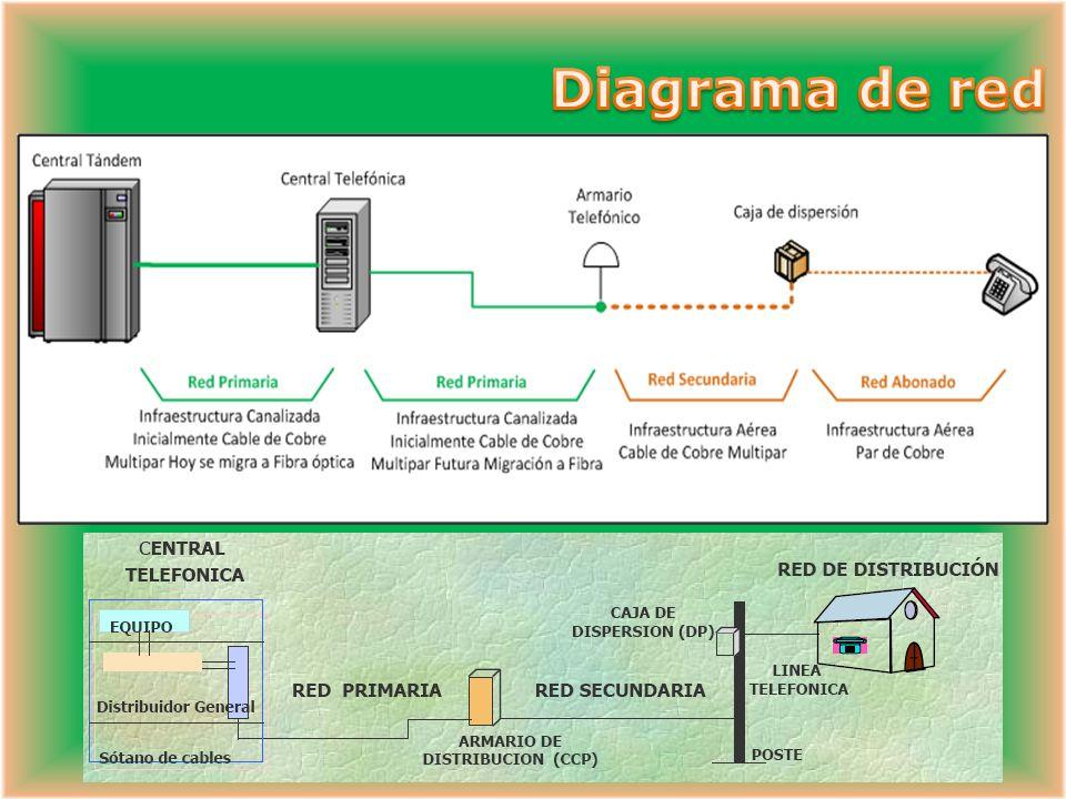 La señalización se refiere al intercambio de información entre componentes de llamada los cuales se requieren para entregar y mantener servicio.