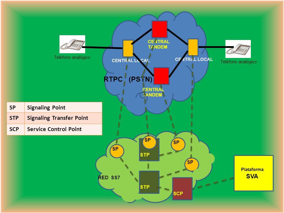 Cuando se establece una llamada, en una primera fase las centrales intercambian mensajes SS7 para determinar la ruta entre llamante y llamado. Mediant