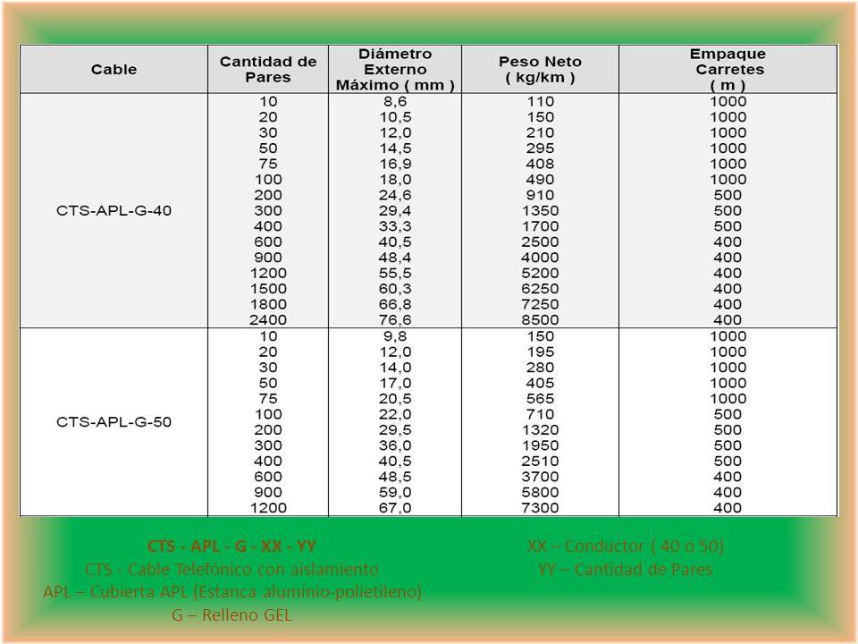 CTS - APL - G - XX - YY CTS - Cable Telefónico con aislamiento APL – Cubierta APL (Estanca aluminio-polietileno) G – Relleno GEL XX – Conductor ( 40 o 50) YY – Cantidad de Pares