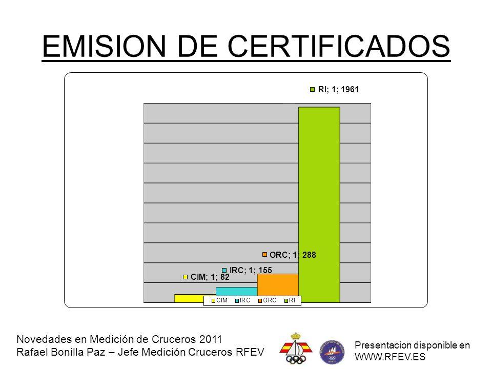 CERTIFICADOS ORC - IRC Novedades en Medición de Cruceros 2011 Rafael Bonilla Paz – Jefe Medición Cruceros RFEV Presentacion disponible en WWW.RFEV.ES