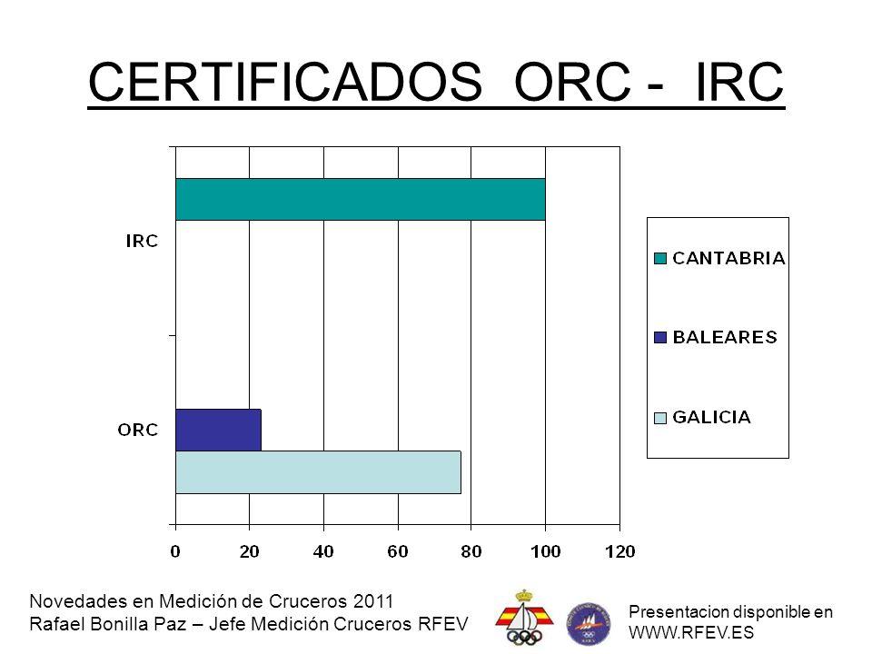 CERTIFICADOS RI Novedades en Medición de Cruceros 2011 Rafael Bonilla Paz – Jefe Medición Cruceros RFEV Presentacion disponible en WWW.RFEV.ES
