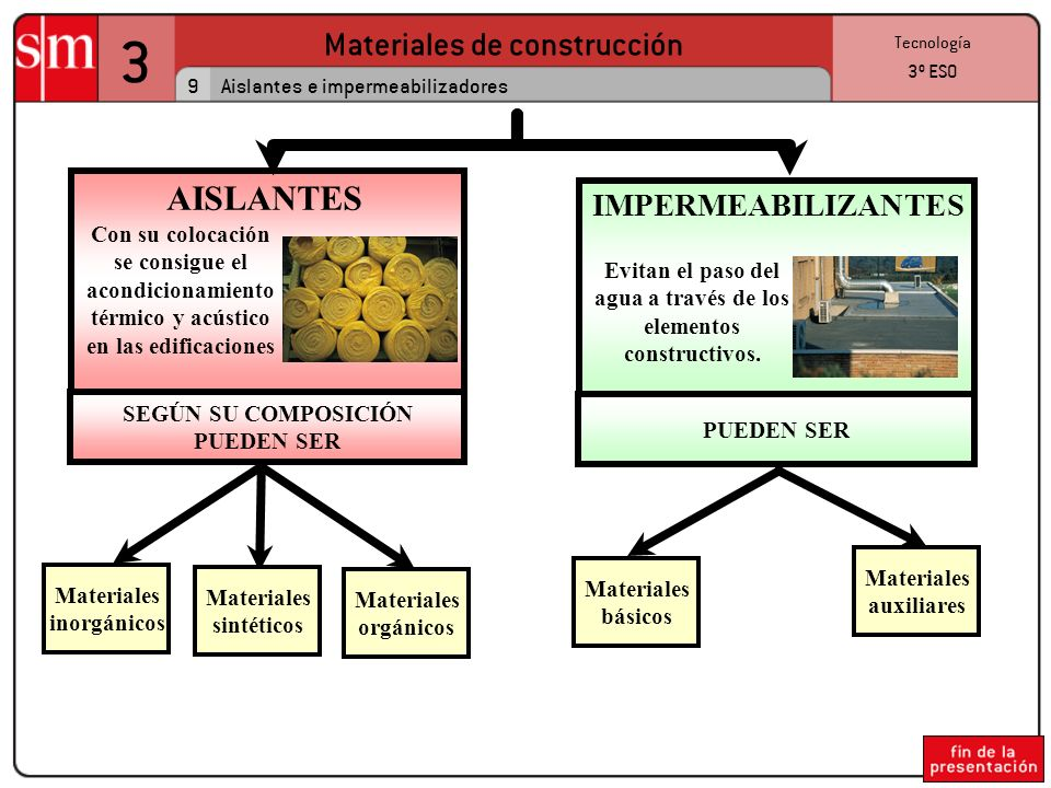 3 Materiales de construcción 9 Tecnología 3º ESO Aislantes e impermeabilizadores AISLANTES Con su colocación se consigue el acondicionamiento térmico y acústico en las edificaciones IMPERMEABILIZANTES Evitan el paso del agua a través de los elementos constructivos.