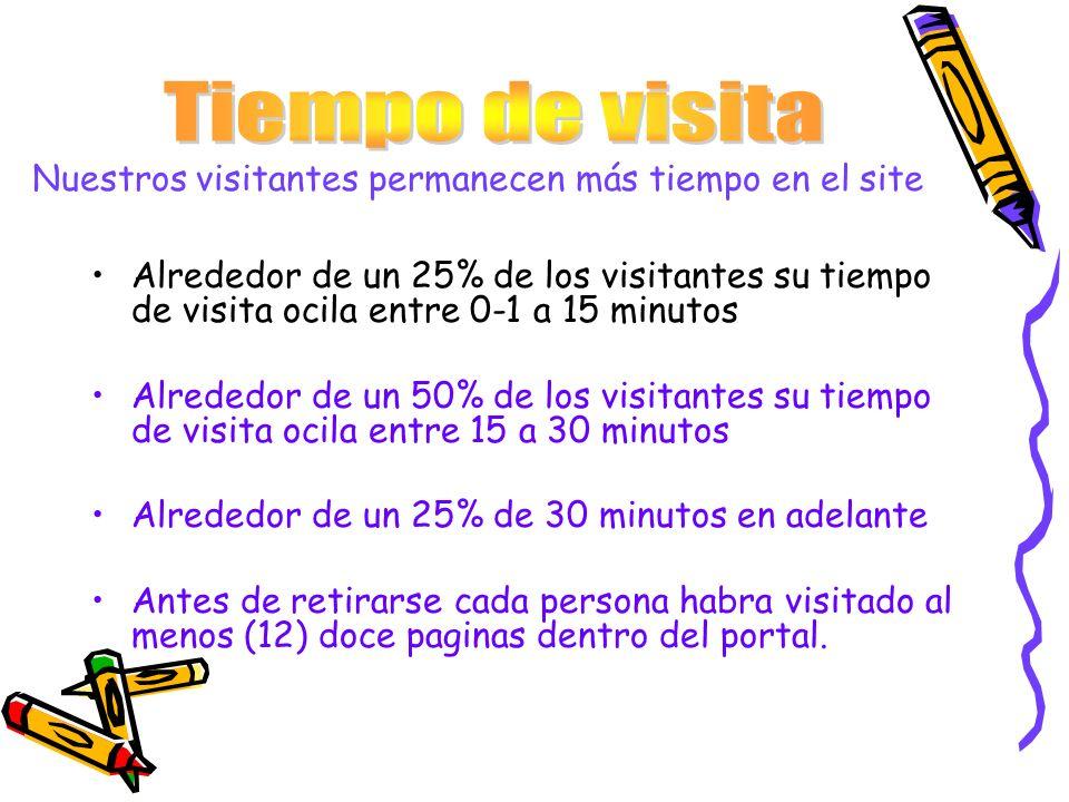 Nuestros visitantes permanecen más tiempo en el site Alrededor de un 25% de los visitantes su tiempo de visita ocila entre 0-1 a 15 minutos Alrededor
