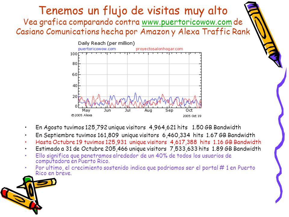 Tenemos un flujo de visitas muy alto Vea grafica comparando contra www.puertoricowow.com de Casiano Comunications hecha por Amazon y Alexa Traffic Ran