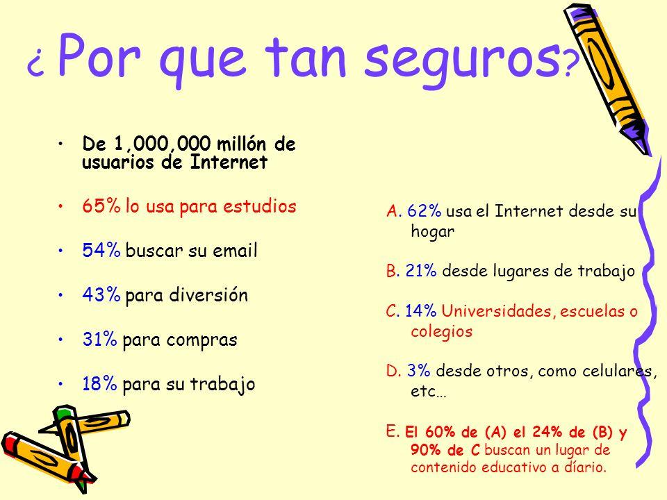¿ Por que tan seguros ? De 1,000,000 millón de usuarios de Internet 65% lo usa para estudios 54% buscar su email 43% para diversión 31% para compras 1