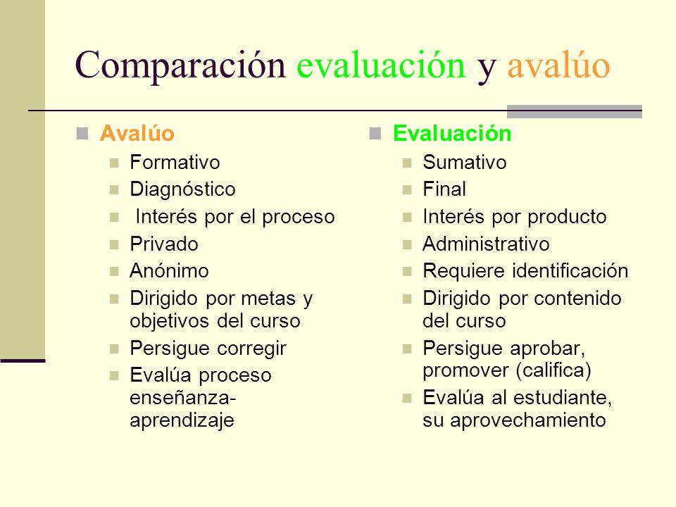 Comparación evaluación y avalúo Avalúo Formativo Diagnóstico Interés por el proceso Privado Anónimo Dirigido por metas y objetivos del curso Persigue
