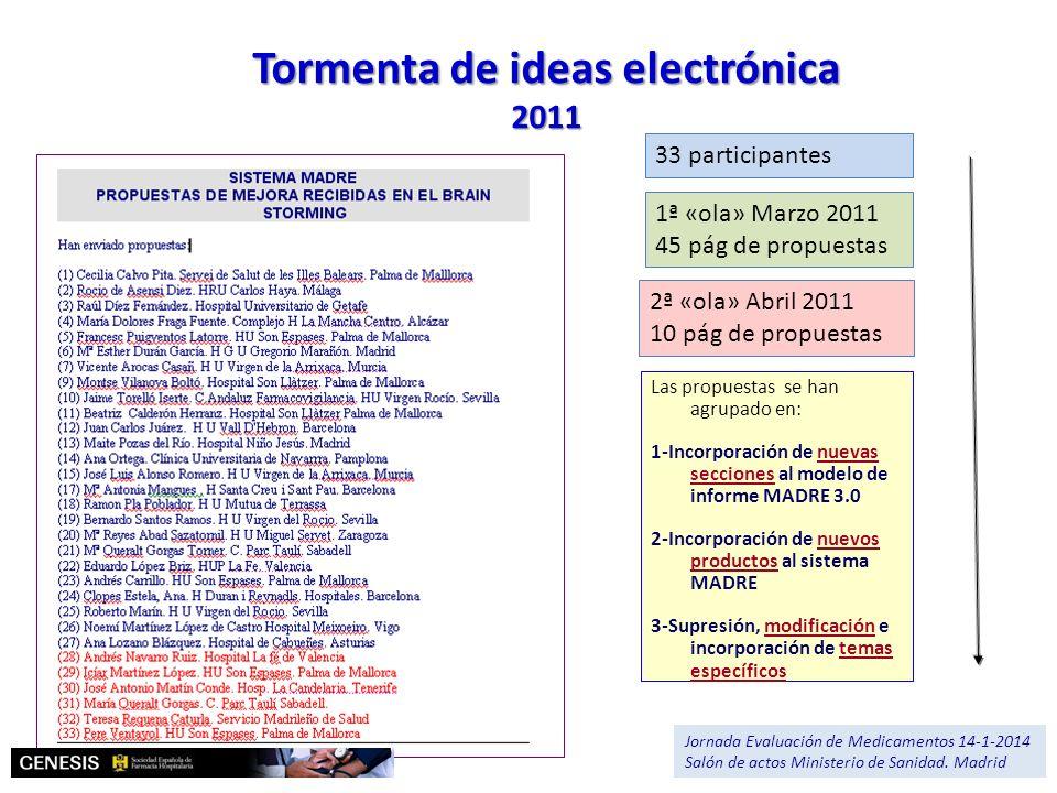 2ª «ola» Abril 2011 10 pág de propuestas 1ª «ola» Marzo 2011 45 pág de propuestas 33 participantes Tormenta de ideas electrónica 2011 Las propuestas s