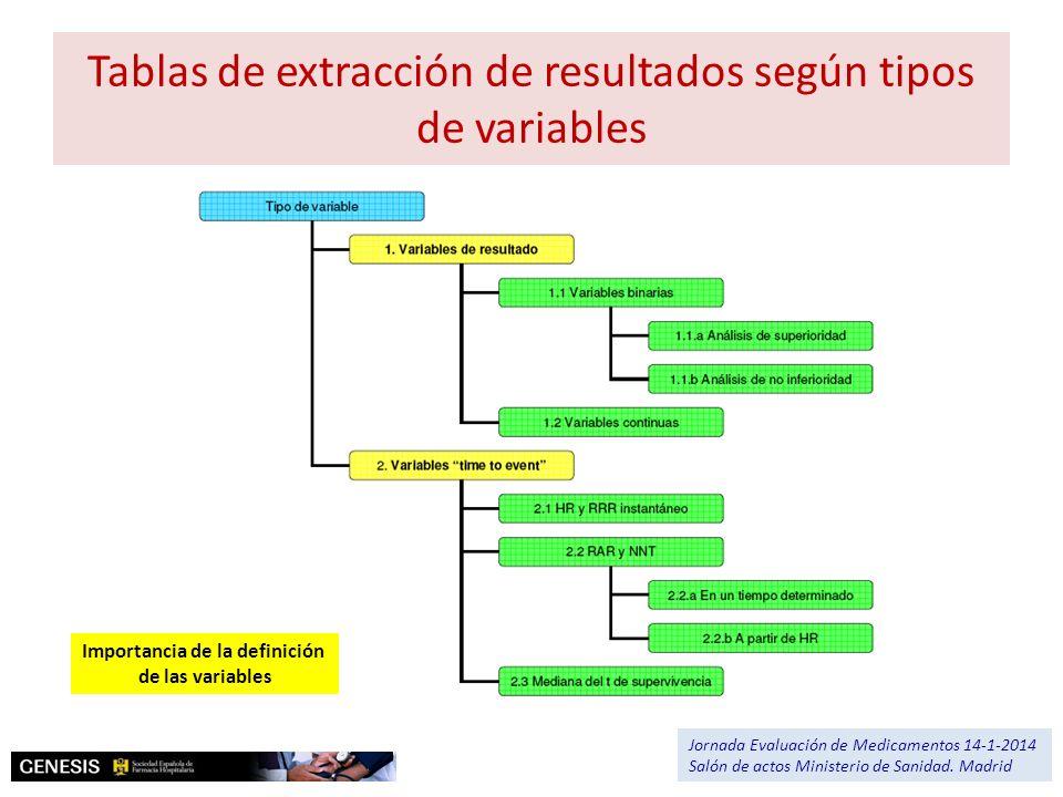 Tablas de extracción de resultados según tipos de variables Jornada Evaluación de Medicamentos 14-1-2014 Salón de actos Ministerio de Sanidad. Madrid