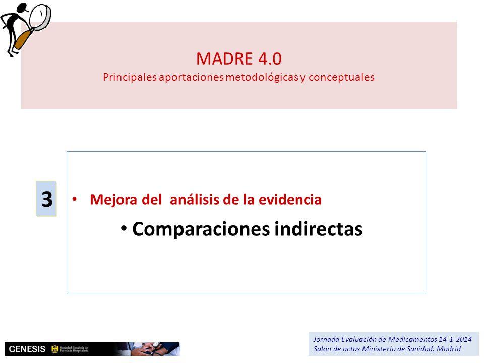 MADRE 4.0 Principales aportaciones metodológicas y conceptuales Mejora del análisis de la evidencia Comparaciones indirectas 3 Jornada Evaluación de M
