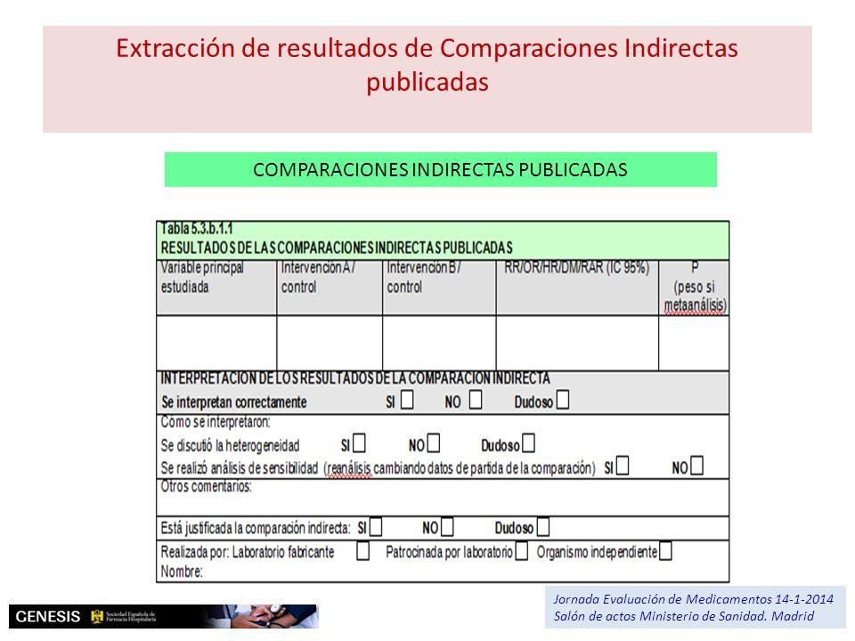 COMPARACIONES INDIRECTAS PUBLICADAS Extracción de resultados de Comparaciones Indirectas publicadas Jornada Evaluación de Medicamentos 14-1-2014 Salón