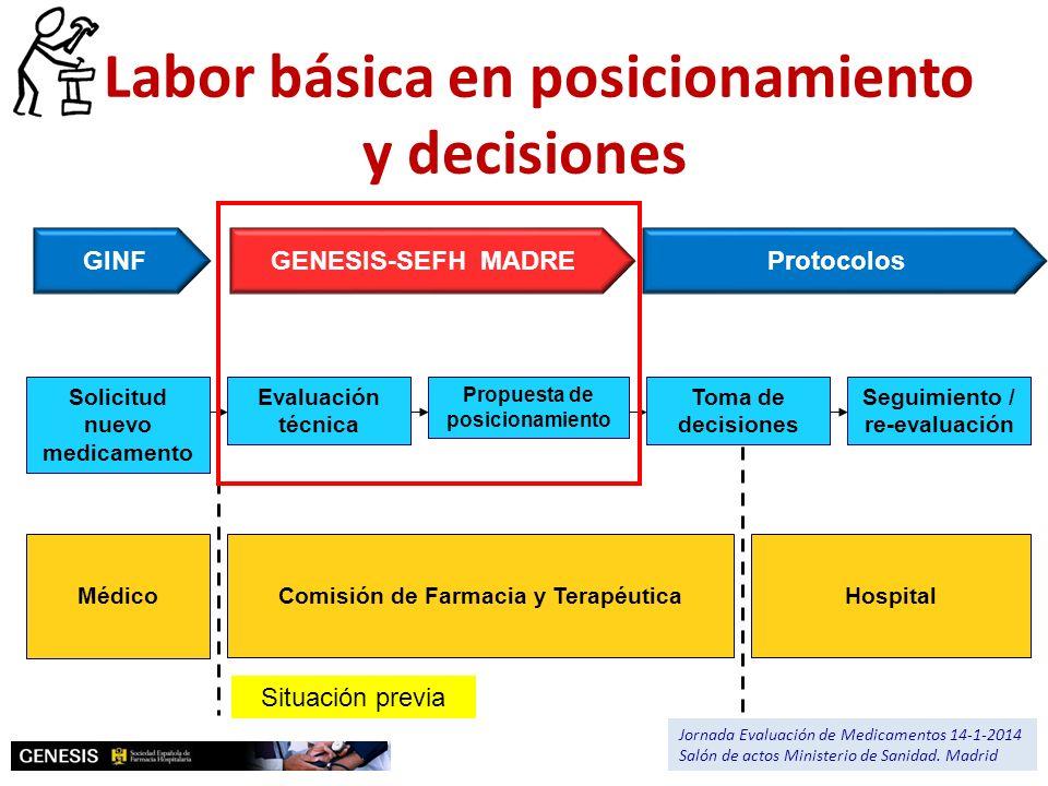 Solicitud nuevo medicamento Seguimiento / re-evaluación Propuesta de posicionamiento Evaluación técnica MédicoHospitalComisión de Farmacia y Terapéuti