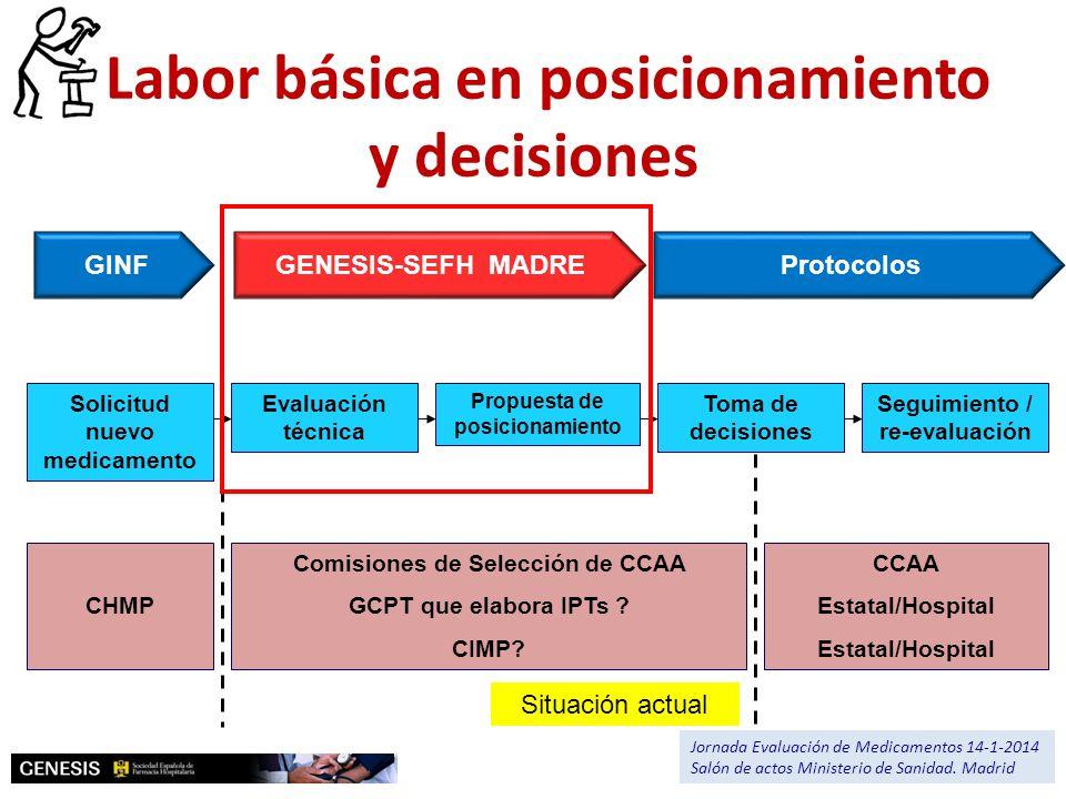 Solicitud nuevo medicamento Seguimiento / re-evaluación Propuesta de posicionamiento Evaluación técnica CHMP CCAA Estatal/Hospital Comisiones de Selec
