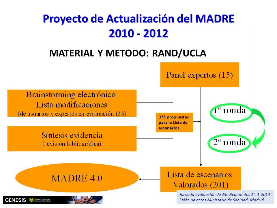 375 propuestas para la Lista de escenarios MATERIAL Y METODO: RAND/UCLA Proyecto de Actualización del MADRE 2010 - 2012 Jornada Evaluación de Medicame