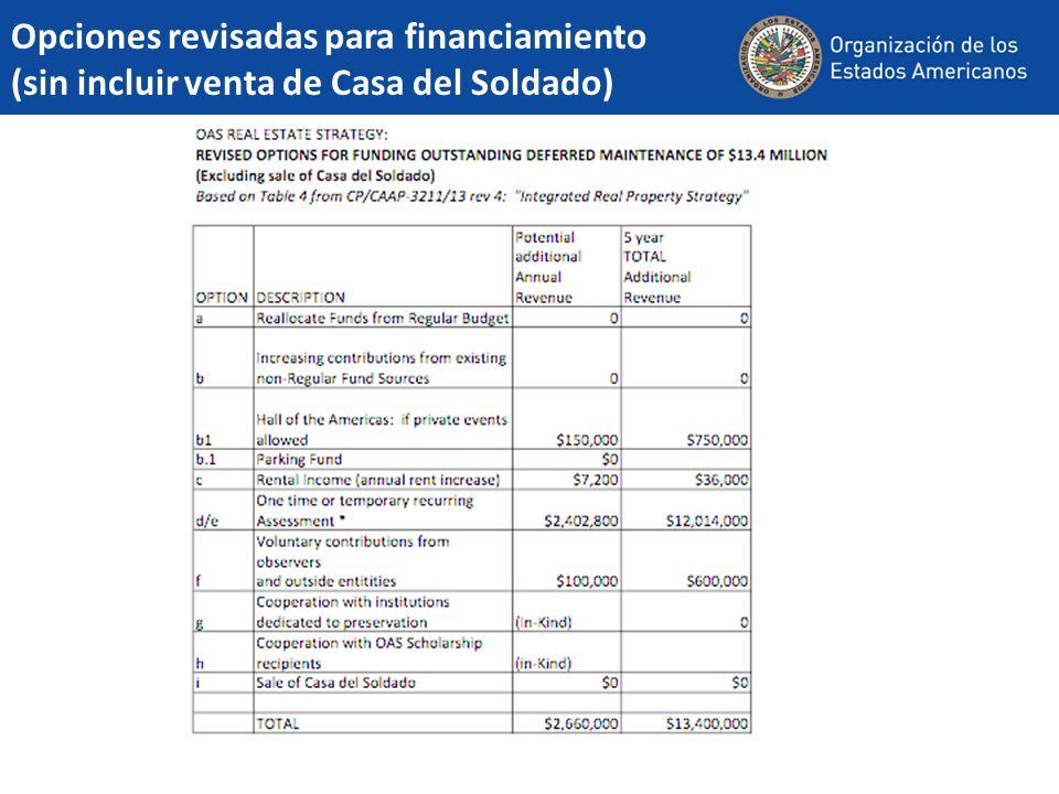 Opciones revisadas para financiamiento (sin incluir venta de Casa del Soldado)