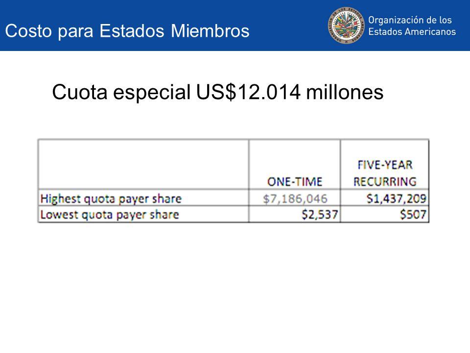 Cuota especial: estrategia de bienes raíces Total US$12.014 millones