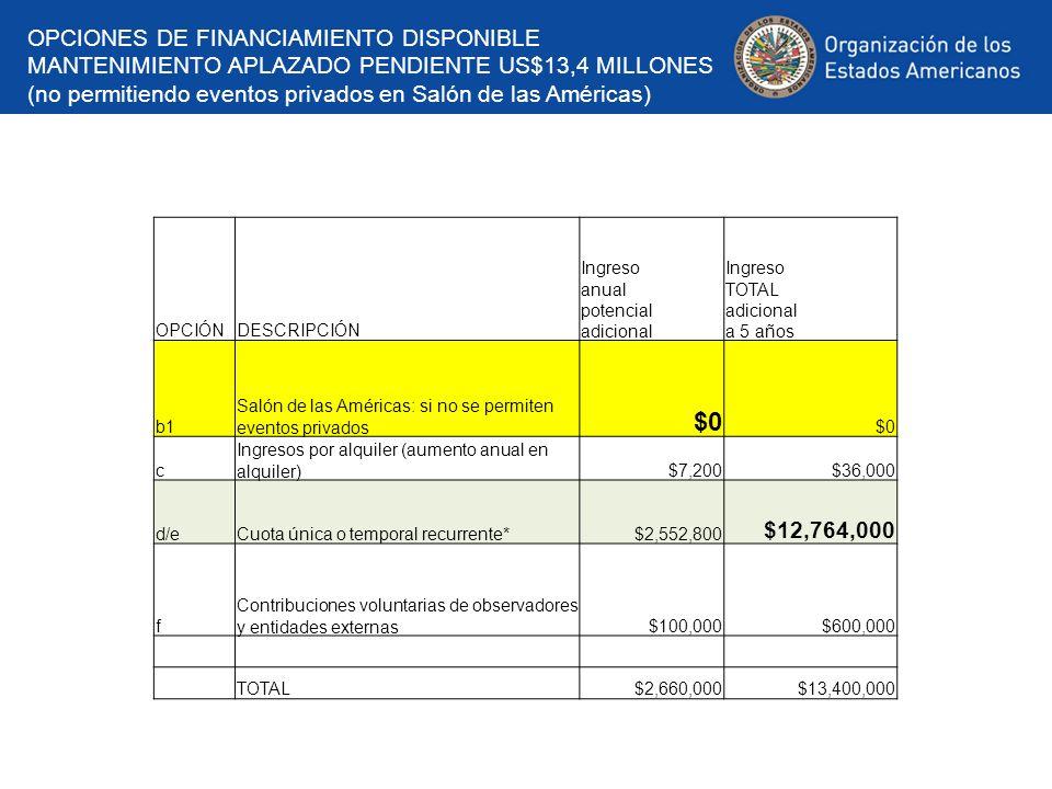 Costo para Estados Miembros Cuota especial US$12.014 millones