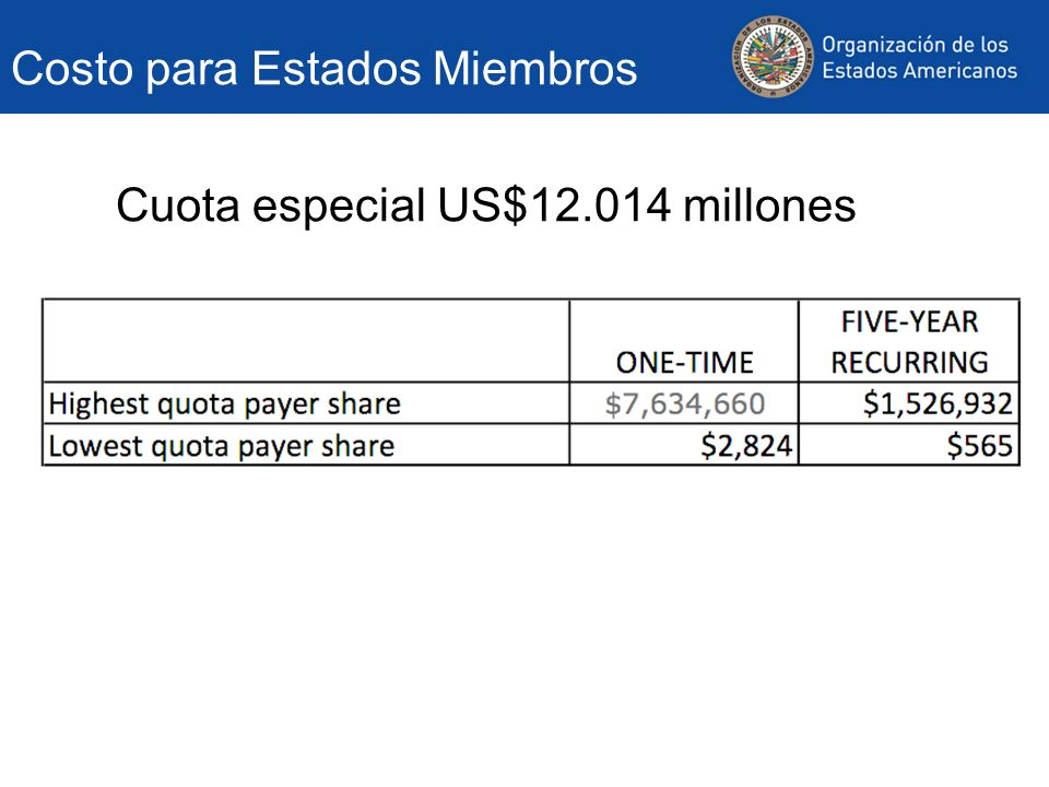 Total US$12.764 millones