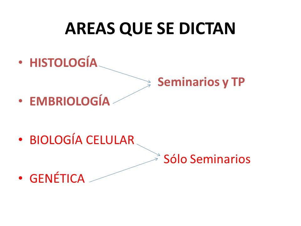 AREAS QUE SE DICTAN HISTOLOGÍA Seminarios y TP EMBRIOLOGÍA BIOLOGÍA CELULAR Sólo Seminarios GENÉTICA