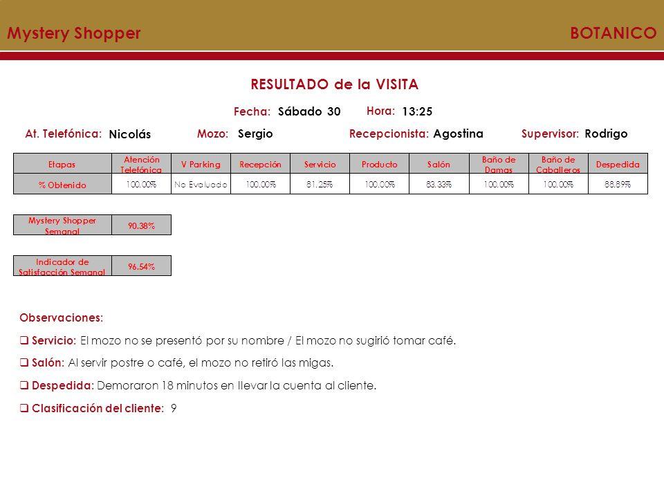 Mystery Shopper BOTANICO Mozo:Recepcionista:At.