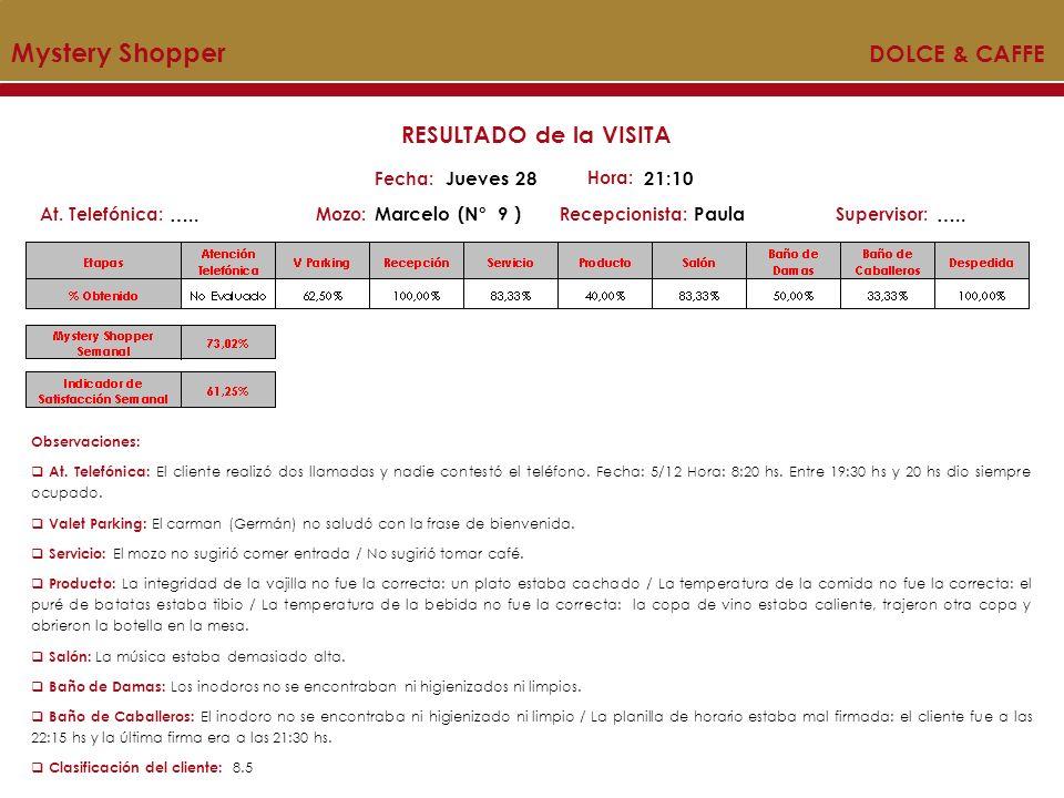 Mystery Shopper DOLCE & CAFFE Mozo:Recepcionista:At. Telefónica:Supervisor: RESULTADO de la VISITA Fecha: Jueves 28 Hora: 21:10 ….. Marcelo (N° 9 )Pau